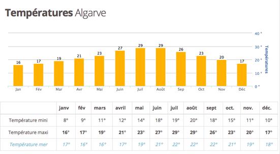 Températures Algarve